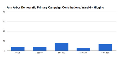 Ann Arbor Ward 4 city council: Marcia Higgins. 2013 Democratic pre-primary campaign contributions. (Chart by the Chronicle based on data from the Washtenaw County clerk.)