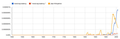 "Google N-gram for ""moral equivalency"" and ""Jean Kirkpatrick."""