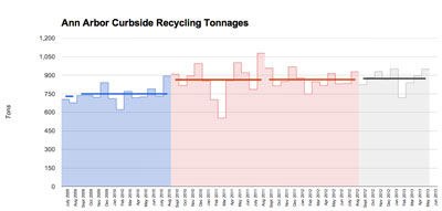 Ann Arbor Curbside Recycling Tonnages