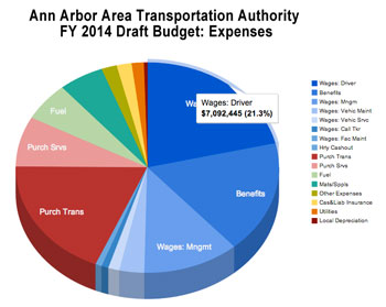 Initial look at AAATA Expenses for FY 2014 in the draft budget (Chart by The Chronicle with data from AAATA).