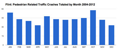 Flint Pedestrian Traffic Crashes Totaled by Month 2004-2012
