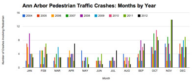 Ann Arbor Pedestrian Traffic Crashes: Months by Year. (Chart by the Chronicle with data from MichiganTrafficCrashFacts.org)