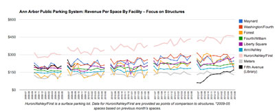 Revenue Per Space, Focus on Structures. (Graph by The Chronicle with data from the Ann Arbor DDA)