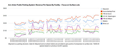Revenue Per Space, Focus on Surface Lots. (Graph by The Chronicle with data from the Ann Arbor DDA)