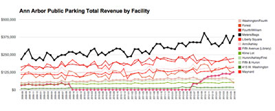 Total Revenue by Facility. (Graph by The Chronicle with data from the Ann Arbor DDA)