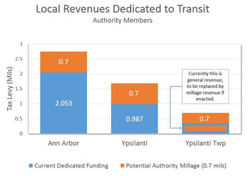 Contributions of AAATA members, with impact of successful 0.7 millage, if Ypsilanti Township is admitted as a member.