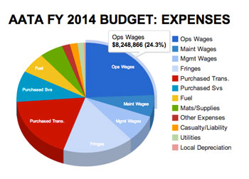 AATA FY 2014 Budget: Expenses