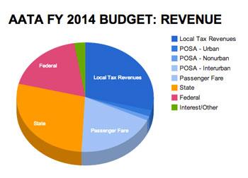 AAATA FY 2014 Revenue Budget