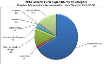Washtenaw County budget expenditures, The Ann Arbor Chronicle