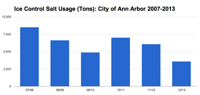 Use of ice control salt by the city of Ann Arbor (in tons). Data from the city of Ann Arbor. Chart by The Chronicle. This year the council is being asked to authorize the purchase of 6,900 tons