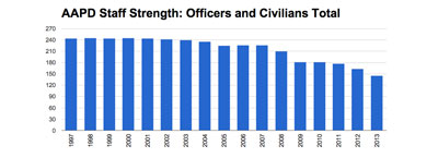 Ann Arbor Police Department Staff Strength (Data from city of Ann Arbor CAFR. Chart by The Chronicle)