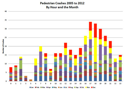 Ann Arbor Pedestrian Crashes by Time of Day