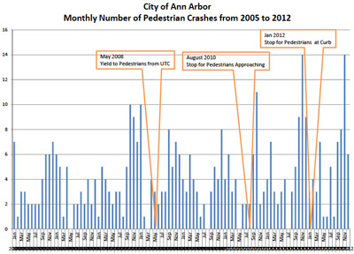 Ann Arbor Pedestrian Crashes by Month