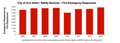 Ann Arbor Emergency Responses by Fire Department (Data from city of Ann Arbor CAFR. Chart by The Chronicle)