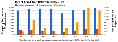 Ann Arbor Fire Services Data (Data from city of Ann Arbor CAFR. Chart by The Chronicle)