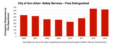 Ann Arbor Fires Extinguished (Data from city of Ann Arbor CAFR. Chart by The Chronicle)