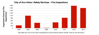 Ann Arbor Fire Inspections (Data from city of Ann Arbor CAFR. Chart by The Chronicle)