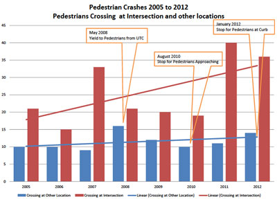 Ann Arbor Pedestrian Locations at Intersections versus Other Locations