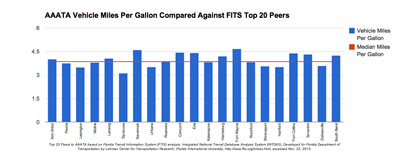 AAATA Miles per Gallon Compared Against FTIS Top 20 Peers. Top 20 Peers to AAATA based on Florida Transit Information System (FTIS) analysis. Integrated National Transit Database Analysis System (INTDAS), Developed for Florida Department of Transportation by Lehman Center for Transportation Research, Florida International University, http://www.ftis.org/intdas.html, accessed Nov. 22, 2013.