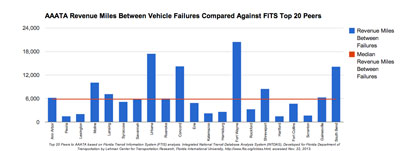 AAATA Revenue Miles Between Vehicle Failures Compared Against FTIS Top 20 Peers. Top 20 Peers to AAATA based on Florida Transit Information System (FTIS) analysis. Integrated National Transit Database Analysis System (INTDAS), Developed for Florida Department of Transportation by Lehman Center for Transportation Research, Florida International University, http://www.ftis.org/intdas.html, accessed Nov. 22, 2013.