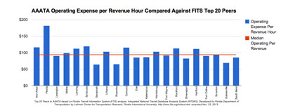 AAATA Operating Expense per Revenue Hour Compared Against FTIS Top 20 Peers. Top 20 Peers to AAATA based on Florida Transit Information System (FTIS) analysis. Integrated National Transit Database Analysis System (INTDAS), Developed for Florida Department of Transportation by Lehman Center for Transportation Research, Florida International University, http://www.ftis.org/intdas.html, accessed Nov. 22, 2013.