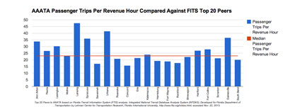AAATA Passenger Trips per Revenue Hour Compared Against FTIS Top 20 Peers. Top 20 Peers to AAATA based on Florida Transit Information System (FTIS) analysis. Integrated National Transit Database Analysis System (INTDAS), Developed for Florida Department of Transportation by Lehman Center for Transportation Research, Florida International University, http://www.ftis.org/intdas.html, accessed Nov. 22, 2013.