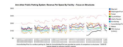 Revenue per Space: Structures