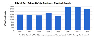 Ann Arbor Physical Arrests Ann Arbor (Data from city of Ann Arbor CAFR. Chart by The Chronicle)