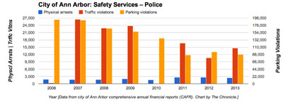 Ann Arbor Police Services Data (Data from city of Ann Arbor CAFR. Chart by The Chronicle)