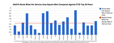 AAATA Route Miles Per Square Mile of Service Area Compared Against FTIS Top 20 Peers. Top 20 Peers to AAATA based on Florida Transit Information System (FTIS) analysis. Integrated National Transit Database Analysis System (INTDAS), Developed for Florida Department of Transportation by Lehman Center for Transportation Research, Florida International University, http://www.ftis.org/intdas.html, accessed Nov. 22, 2013.