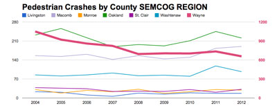SEMCOG by County
