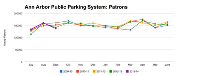 Ann Arbor Public Parking: Patrons