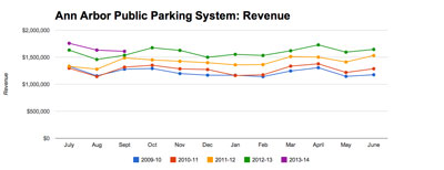 Ann Arbor Public Parking Revenue