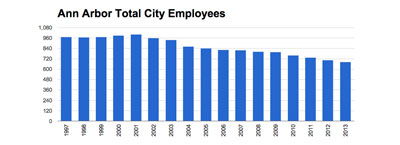 Ann Arbor Total City Employees Ann Arbor Physical Arrests Ann Arbor  (Data from city of Ann Arbor CAFR. Chart by The Chronicle)