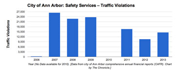 Ann Arbor Traffic Violations (Data from city of Ann Arbor CAFR. Chart by The Chronicle)