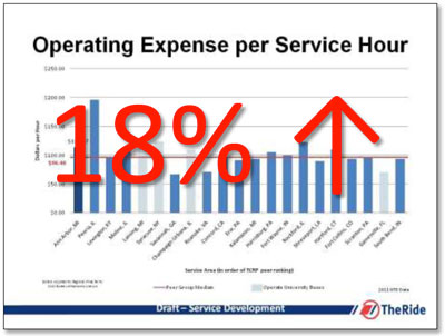 AAATA operating expense per service hour