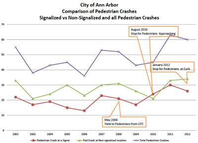 Ann Arbor Signalized Crashes versus Non-Signalized Locations