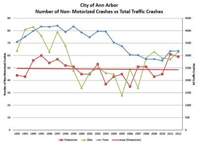 Non-Motorized versus All Crashes