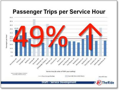 AAATA Trips per Service Hour