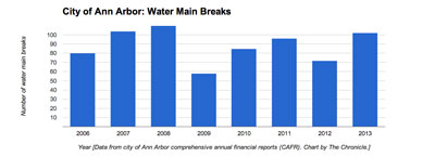 Ann Arbor Water Main Breaks Ann Arbor Total City Employees Ann Arbor Physical Arrests Ann Arbor Fire Services Data (Data from city of Ann Arbor CAFR. Chart by The Chronicle)