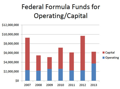 Federal Formula Funds for Operating/Capital