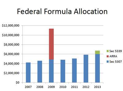 Federal Formula Allocation