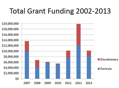 Total Grant Funding Two Kinds