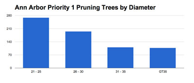Trees by diameter
