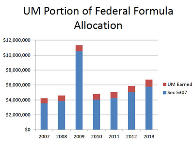 UM Portion of Federal Formula Allocation