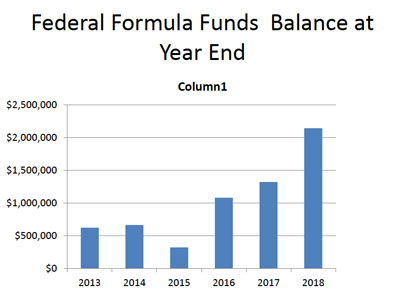 Fund Balance at Year's End