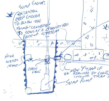 Gravity-based backup system for sump pump sketched out by Frank Burdick.