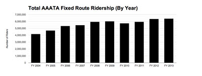 Chart 3: Fixed-route AAATA ridership by year by category. (Data from AAATA charted by The Chronicle.)