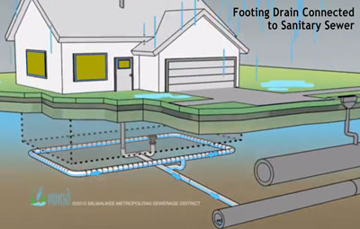 Figure 1. Footing drains connected to the sanitary system. (Original illustration from screenshot of Youtube video by Milwaukee Metropolitan Sewerage District, modified by The Chronicle.)