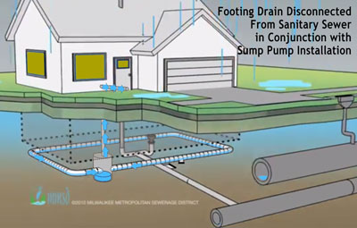 Disconnected footing drains with installation of a sump pump. (Original illustration from screenshot of Youtube video by Milwaukee Metropolitan Sewerage District, modified by The Chronicle.)